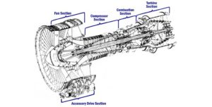 CF6-6 jet engine parts-BeachAviationGroup-Florida