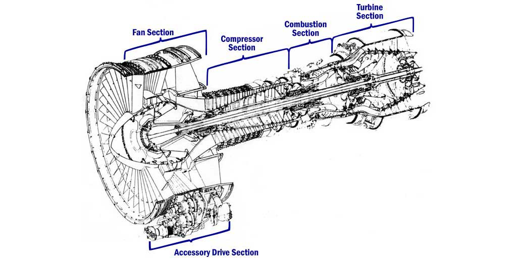 CF6-6 jet engine parts-BeachAviationGroup-Florida